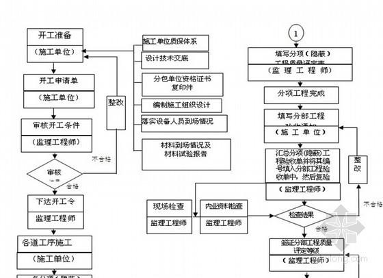 工业厂区绿化工程监理大纲 100页(流程图)