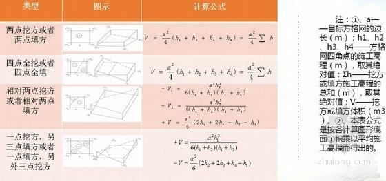 建筑工程CASS中土石方计算方法探讨讲义