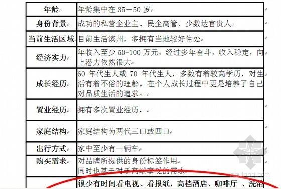 奢华别墅项目营销策划及销售执行报告(104页)