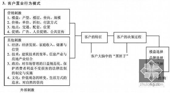 [标杆房企]房地产营销策划实用图表(含方案汇编)-客户置业行为模式