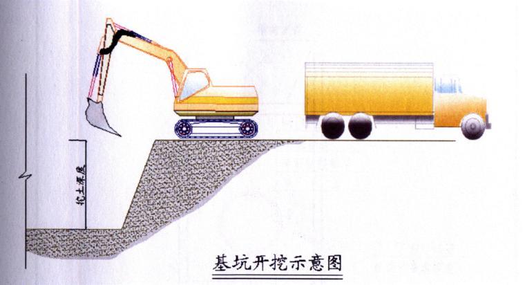 市政排水工程基坑支护施工组织设计