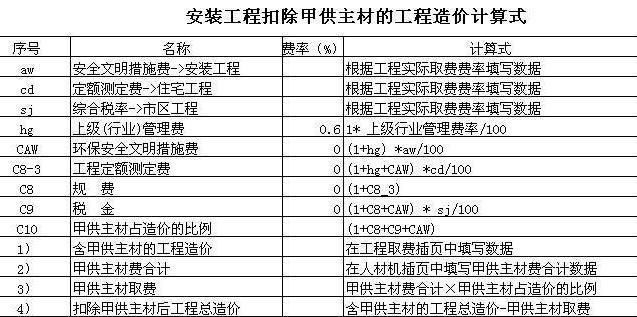 清包工人工单价资料下载-甲供工程和清包工程的区别