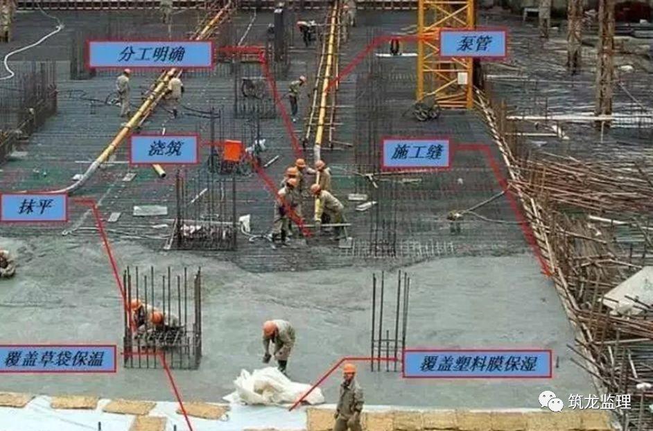 底板大体积混凝土施工工艺技术及监理控制重点,超高层地标建筑!_4