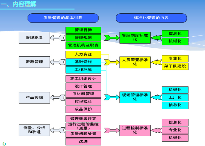 铁路工程建设标准化管理PPT讲义(图文并茂)