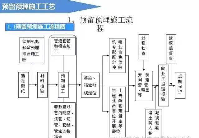 图文并茂 | 电气预留预埋施工流程