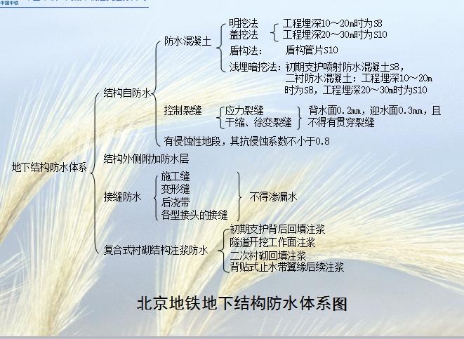 [中铁]基坑降水结构防水施工关键技术(共38页)