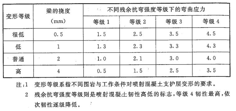 2015岩土锚杆与喷射混凝土支护工程技术规范_5