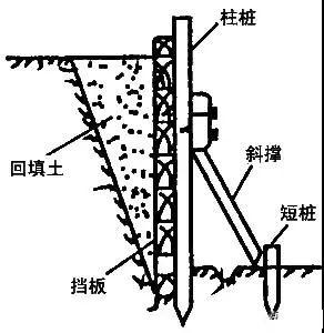 学会11种深基坑支护方式,以后施工深、浅基坑都游刃有余!_8