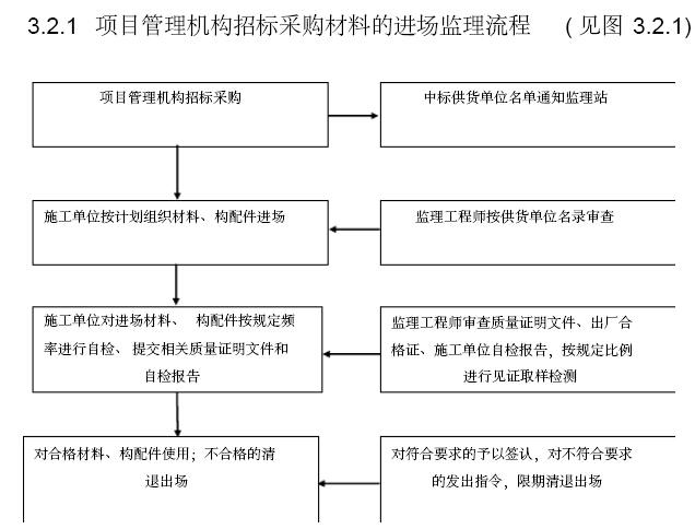 铁路工程建设标准化监理站管理手册(306页,图文丰富)_11