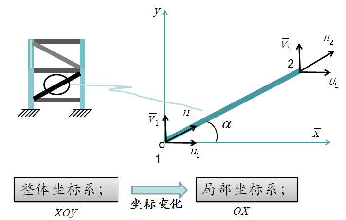 《工程结构有限元》课程讲义751页PPT_6