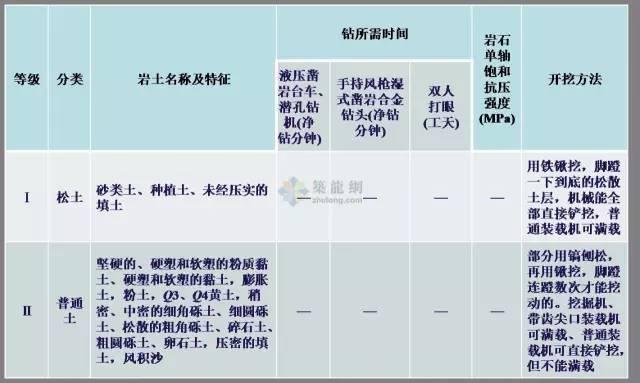 工程勘察中常用岩土工程参数及选用(超清晰表格)_18
