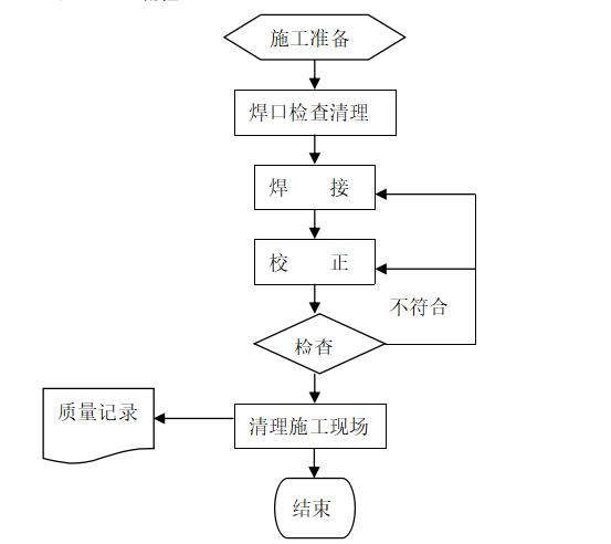 钢结构焊钉焊接施工工艺标准
