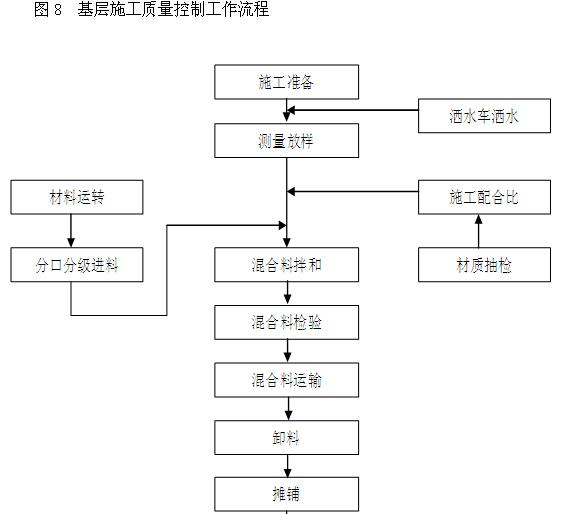 [湖北]快速路建设工程监理大纲(附图丰富)_5