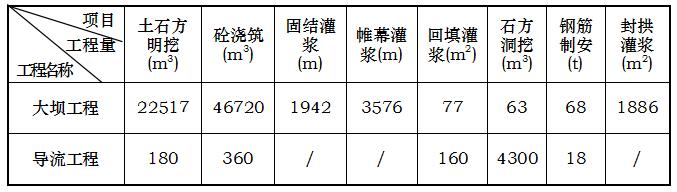 泰顺县二级水电站拦河坝工程施工组织设计