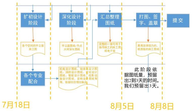 开扒|实际项目中,项目负责人如何进行项目管理_8