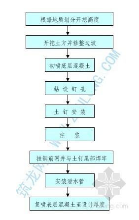 土钉墙施工工艺流程图