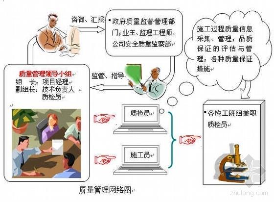 北京某钢结构库房工程施工组织设计(门式刚架 复合彩板)