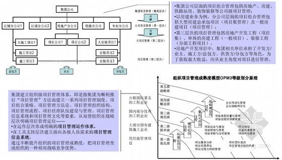 建筑施工企业流程管理体系建设与案例研讨