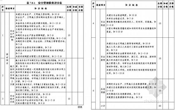 建设工程安全文明施工管理表格(完整版 实用性强)