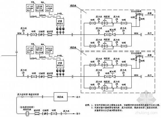 天然气工业计量站工艺流程图