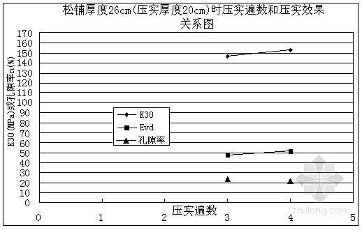 [浙江]铁路工程路基涵路过渡段施工工法(中铁建)