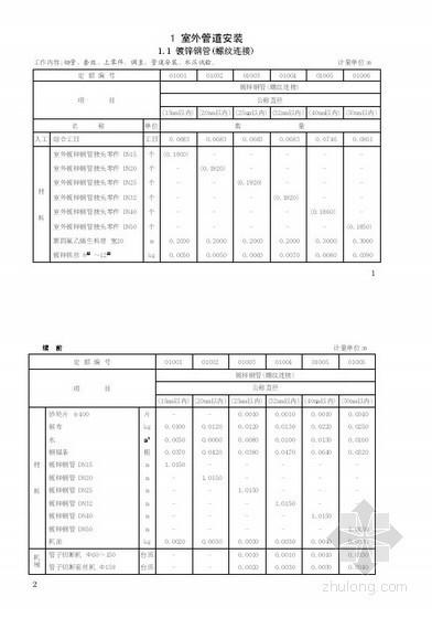 最新2008年《福建省安装工程消耗量定额》