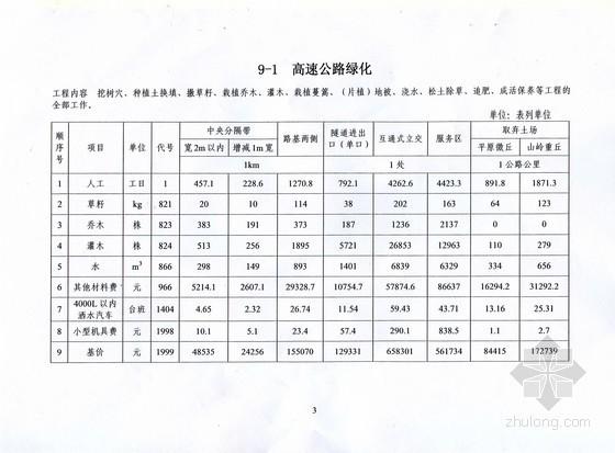 [四川]2013年公路工程绿化估算指标(最新)