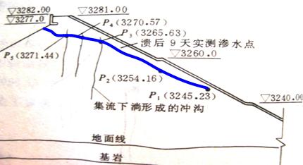 渗流与岩土工程事故ppt版(共130页)_4