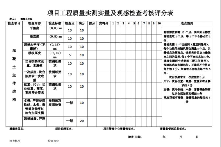 工程质量管理实测实量检查评分办法
