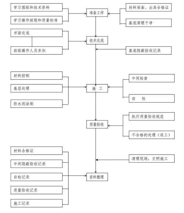 十大工程施工主要工序质量控制图,一次性汇总_7