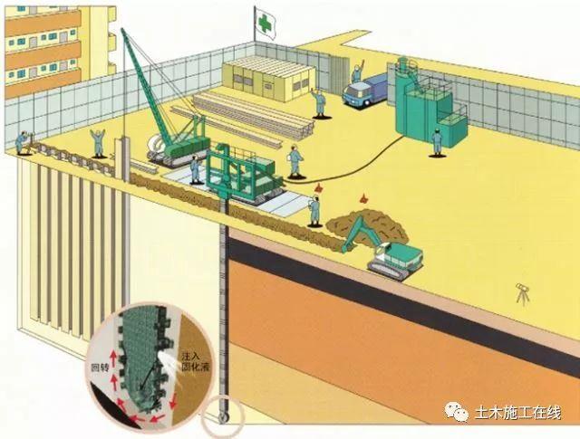 型钢水泥土复合搅拌桩支护结构技术_3