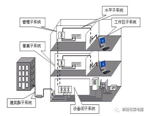 拒做弱电小白—最全智能化弱电系统拓扑图_3