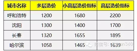 31个省会城市造价指标数据,最新发布,速收藏!-640.webp (4)