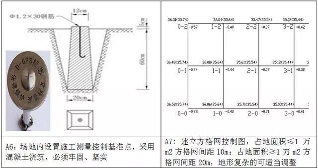 测量放线施工标准化做法图册,精细到每一步!_5