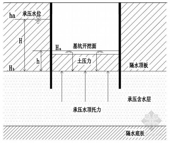 [浙江]地下通道盾构机井基坑承压水降水施工方案