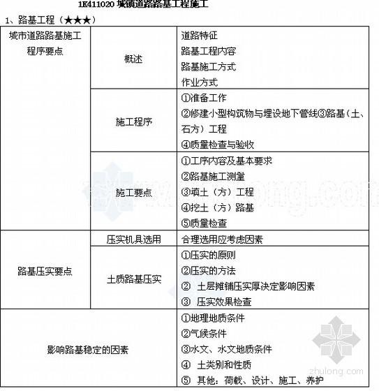 2012年一级建造师市政工程管理与实务精讲(考点解析)
