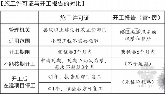 2016年一级建造师《建设工程法规及相关知识》精讲班讲义(97页)