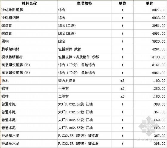四川各市区2012年8月建筑材料信息价