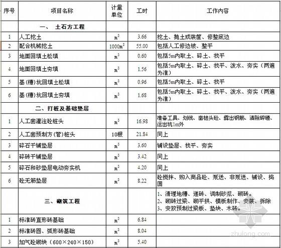 建筑装饰工程企业内部施工定额(EXCEL版)