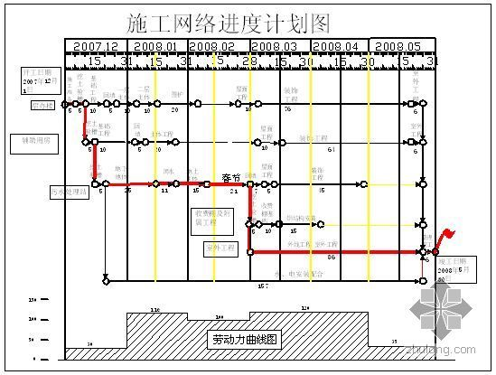 某工程施工进度计划网络图