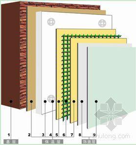 外墙外保温EPS板保温涂料饰面系统施工方案