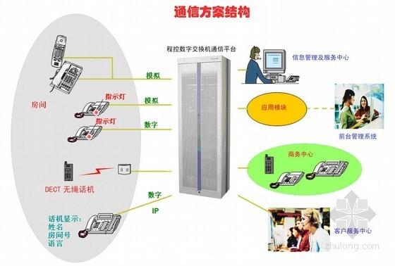 五星酒店智能化子系统设计方案