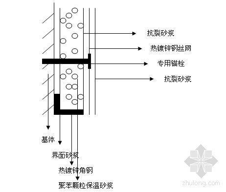 江西某工程聚苯颗粒保温系统外墙外保温施工方案