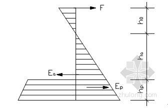 动力站基坑钢板桩支护开挖施工方案