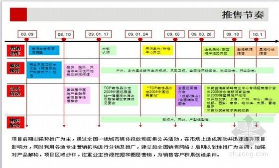 [海南]高端别墅项目营销策划案例分析(营销分析)52页