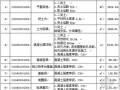 [天津]学生宿舍楼建工招标文件(2012-08)