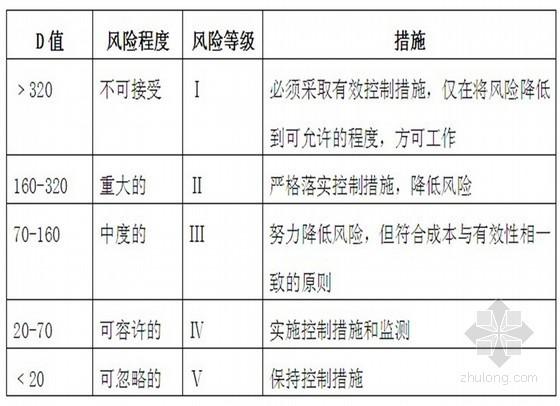 知名地产企业安全标准化管理制度(全套)