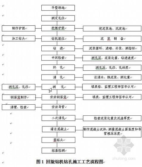 京沪高铁某标段桥涵施工作业指导书(桩基、承台、墩柱、箱梁)