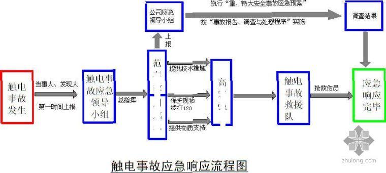 触电事故应急响应流程图