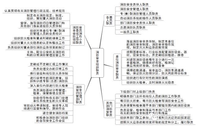 注册消防工程师这22张知识体系导图必须熟记于心!_4